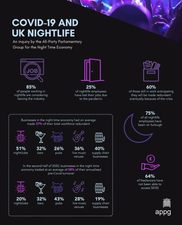The Night-Time Economy APPG have released a report on the Covid-19 impact on UK nightlife. To read the report go to >> ntia.co.uk/appg and help us urge the Government to #SaveNightlife ⁠ ⁠